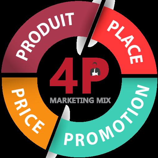 Le marketing mix : produit, prix, lieu et promotion