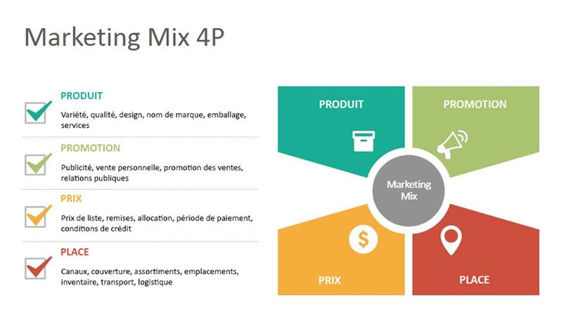 caracteristiques du marketing mix