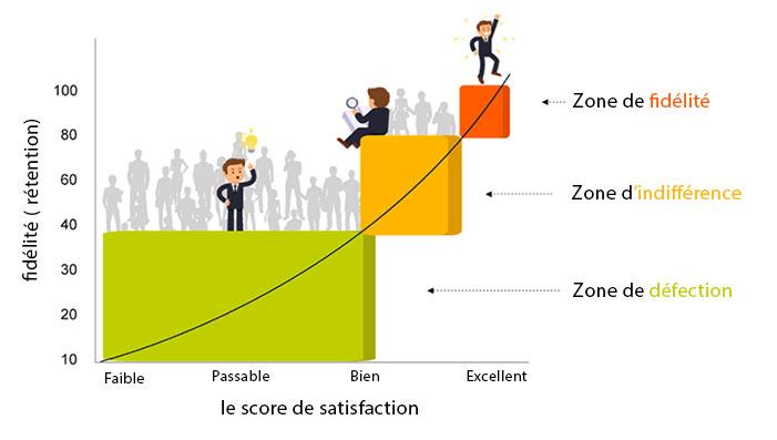 comment analyser le score de satisfaction client