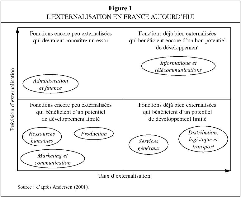 Importance de l'externalisation du service à la clientèle