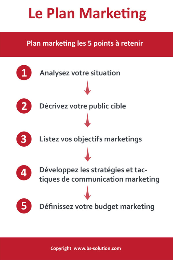 Exemple d'un plan marketing : les étapes